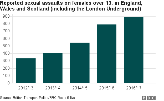 chart showing reported sexual assaults on trains