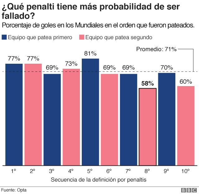 Gráfico que muestra el porcentaje de acierto dependiendo en el orden que fueron pateados.