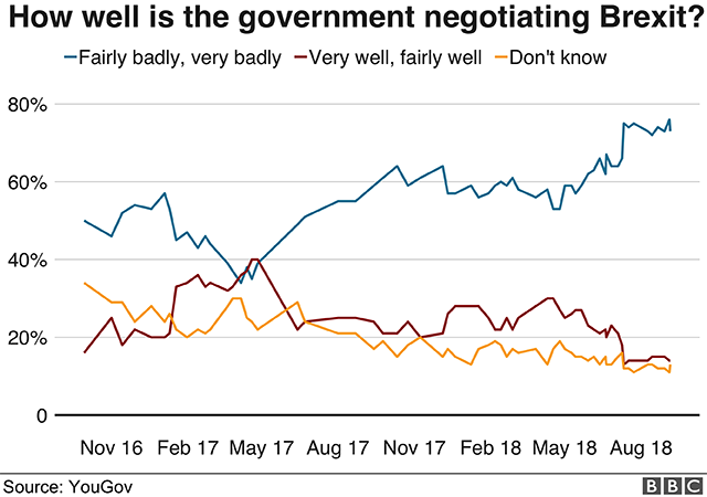 Poll asking how well the government is negotiating Brexit
