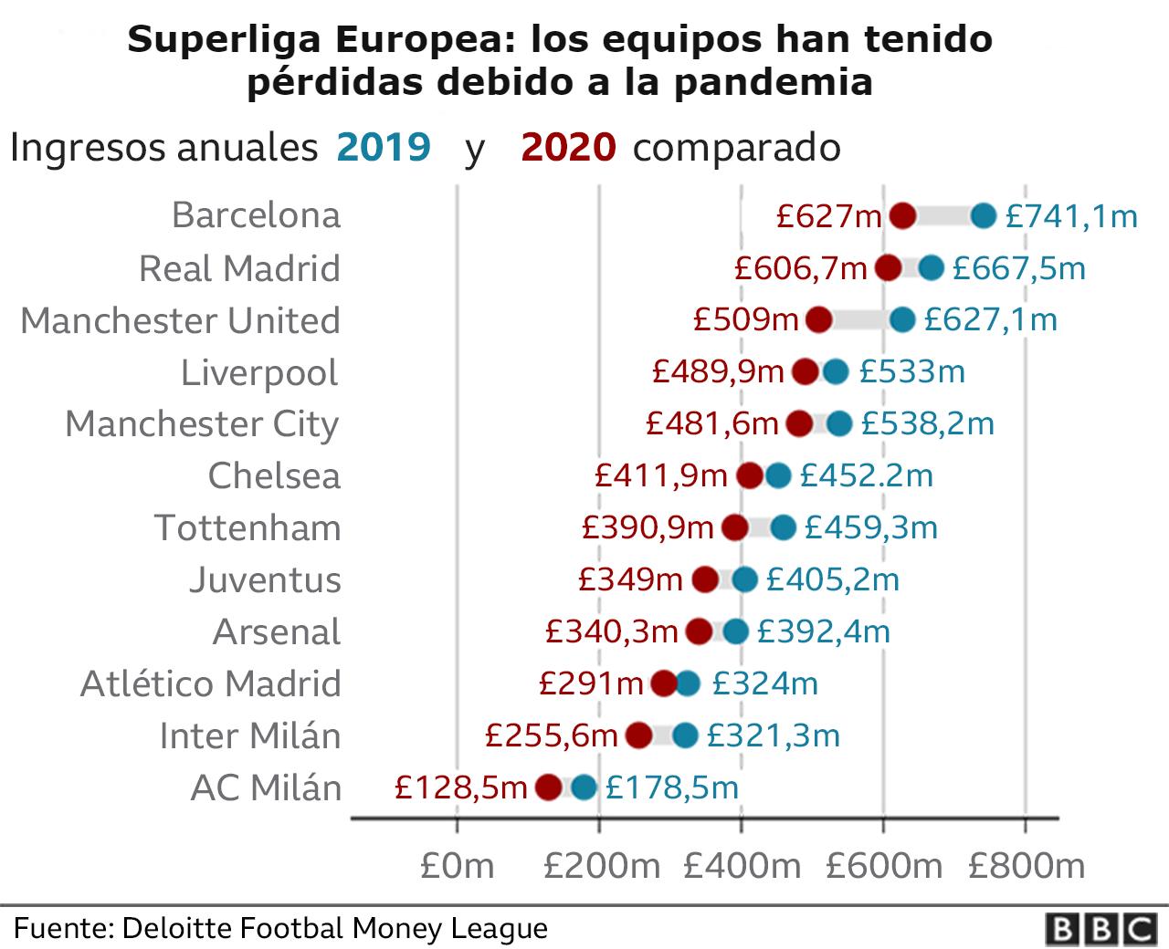 Perdidas de los clubes europeos