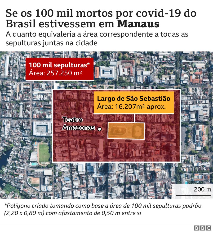 Gráfico Manaus