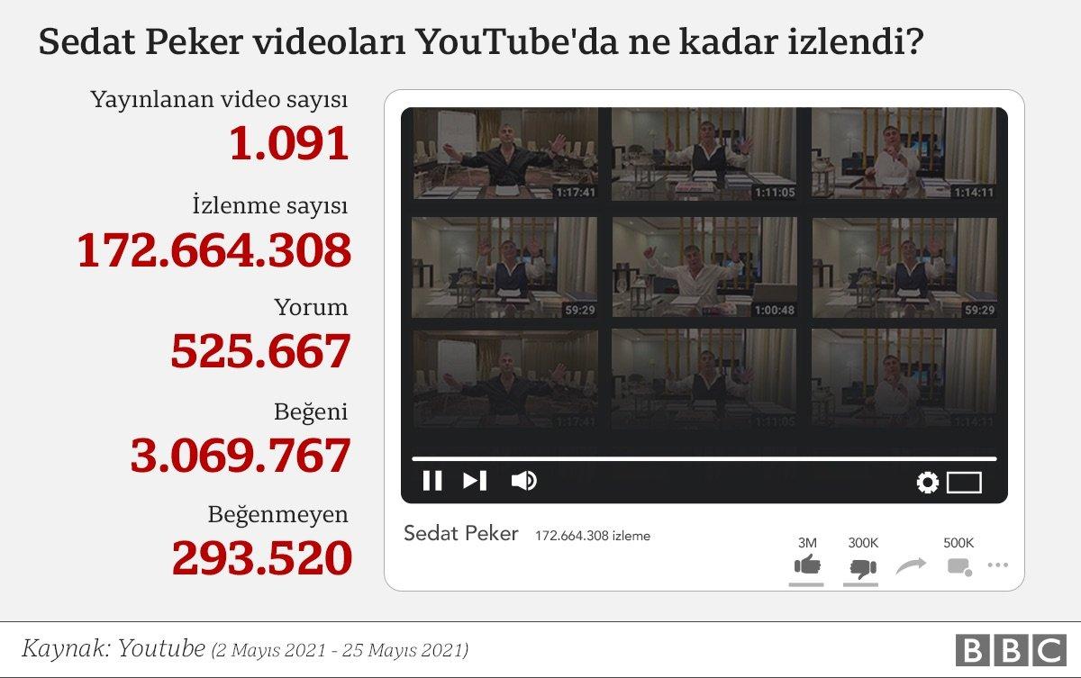 Sedat Peker videolarının ulaştığı izleme sayıları neler anlatıyor?