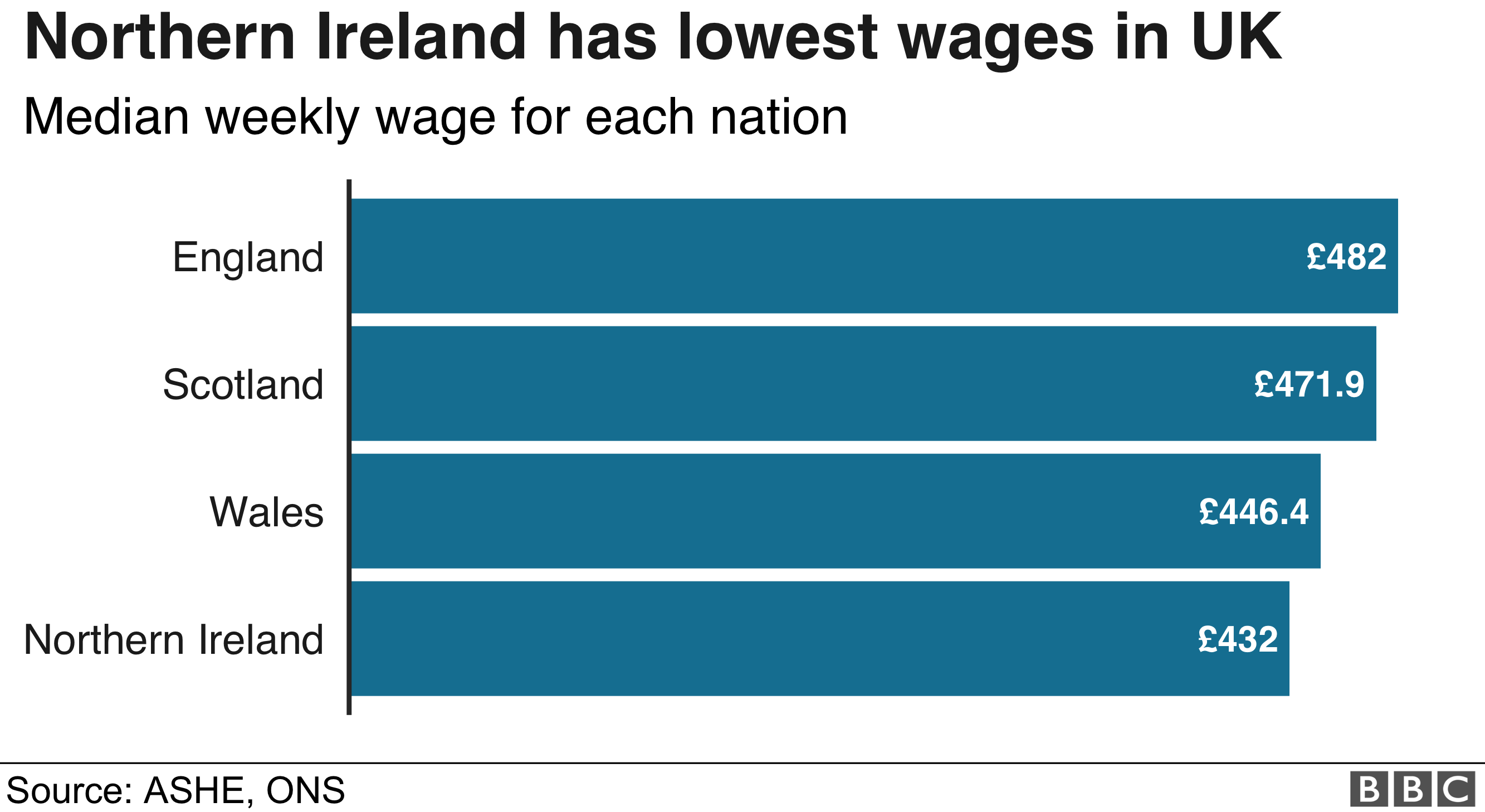 Chart showing average weekly pay in Scotland, Wales and Northern Ireland
