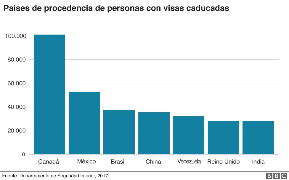 Gráfico sobre las personas con visas caducadas en territorio estadounidense