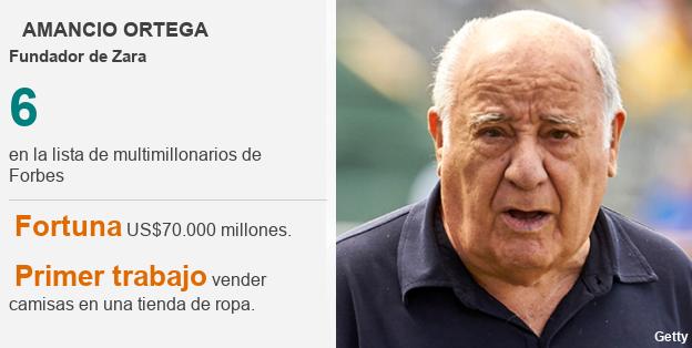 Ficha técnica Amancio Ortega.