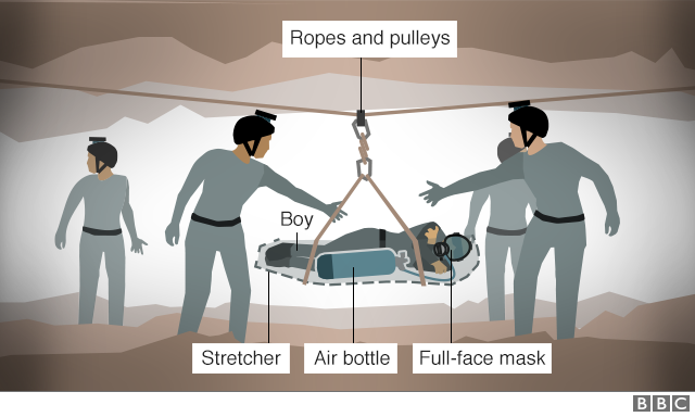 Graphic: How boys were carried through the caves