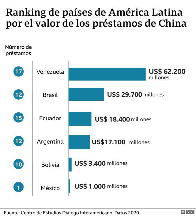prestamos América latina