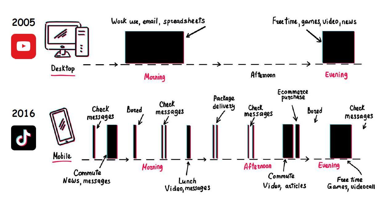 Infografía sobre la evolución de YouTube y de Tik Tok