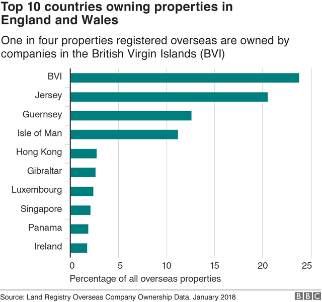 Chart showing overseas ownership by country