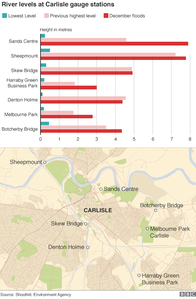 Graphic with map showing water levels in Carlisle