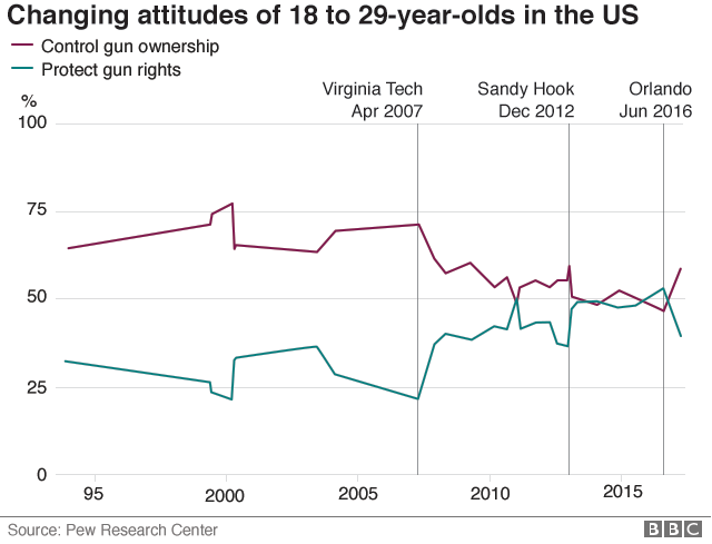 Chart showing how fewer 18 to 29 year old Americans favour gun control now than did in 2000