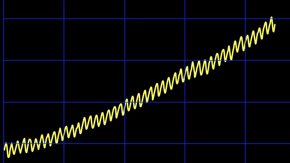 Zigzags en la Curva de Keeling