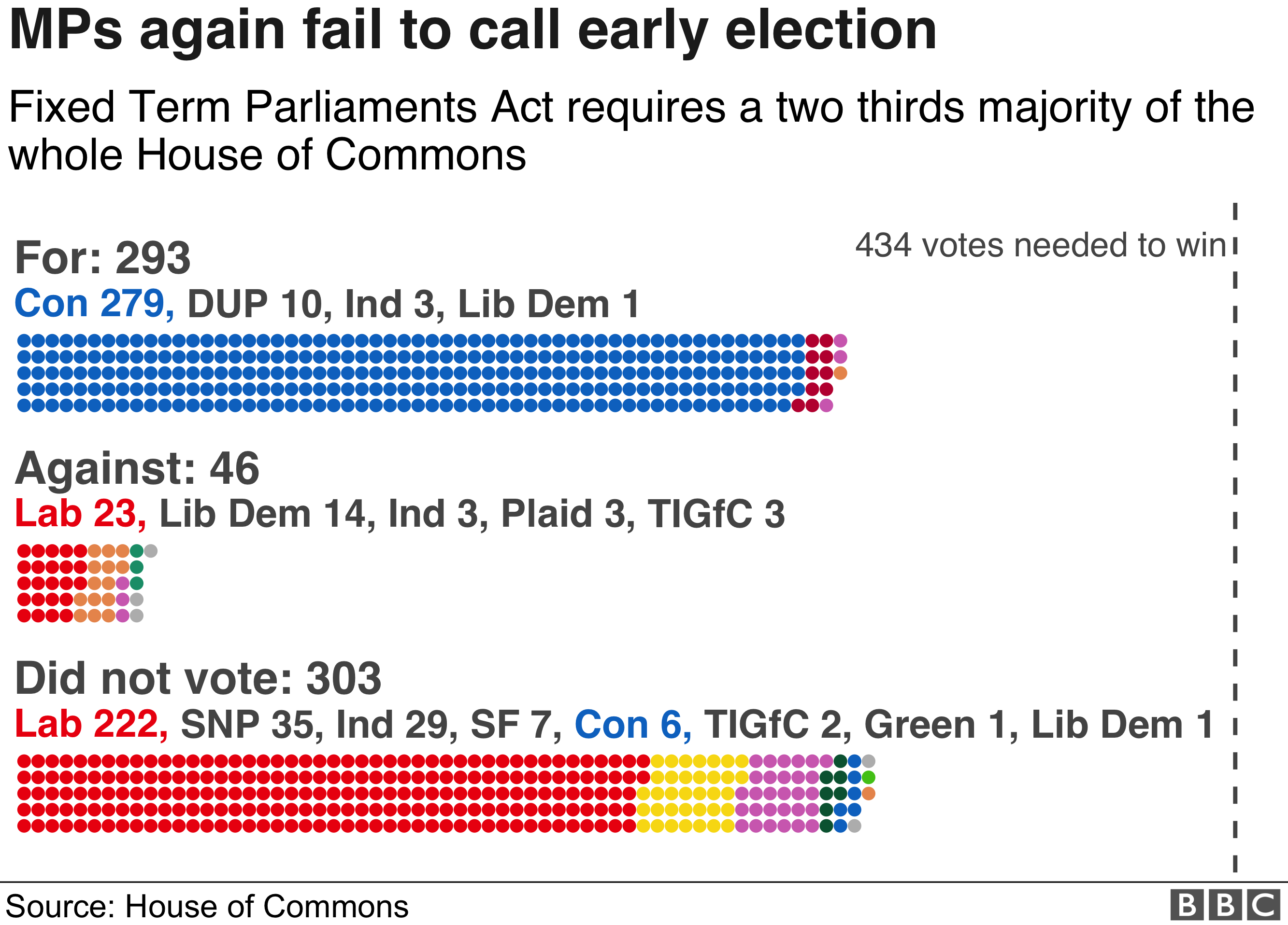 For: 293 - Con 279, DUP 10, Ind 3, Lib Dem 1. Against: 46 - Lab 23, Lib Dem 14, Ind 3, Plaid 3, TIGfC 3. Did not vote: 303 - Lab 222, SNP 35, Ind 29, SF 7, Con 6, TIGfC 2, Green 1, Lib Dem 1