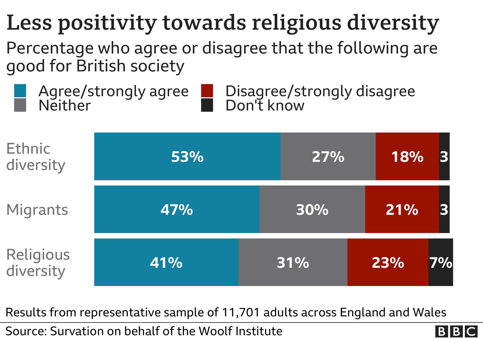 Graphic showing the percentage who agree or disagree that ethnic diversity, migrants and religious diversity are good for British society