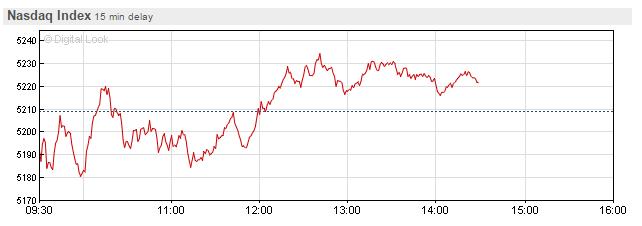 The Dow Jones and Nasdaq close higher, but S&P 500 falls