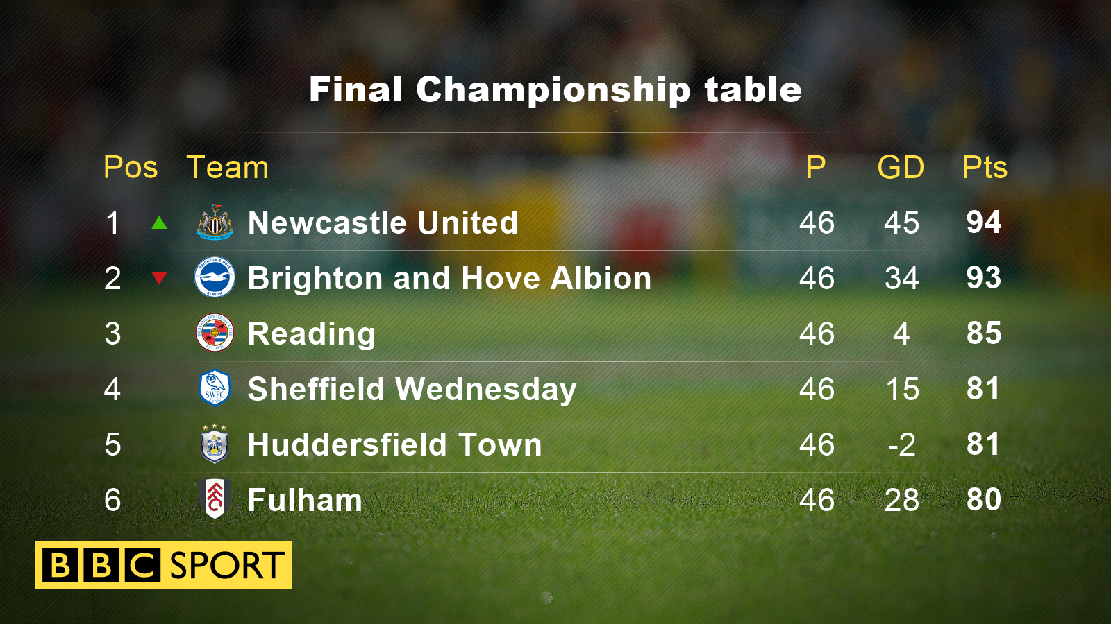 Championship: Blackburn Rovers relegated & Newcastle United win