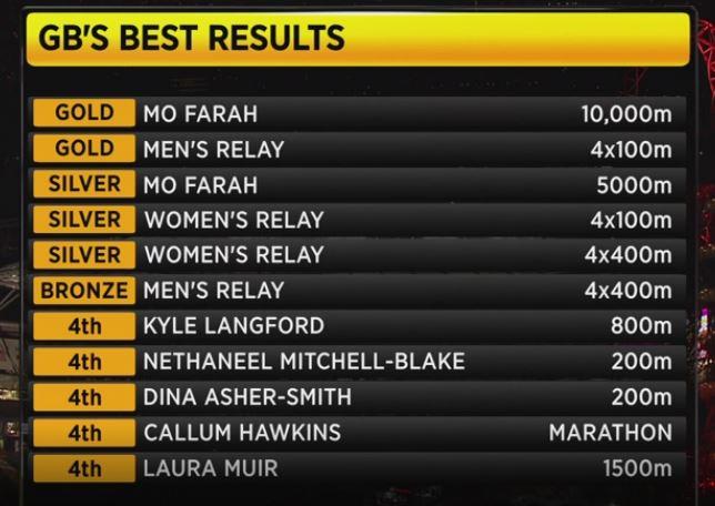World Athletics Championships: Day 10 - GB's 4x400m relay teams win
