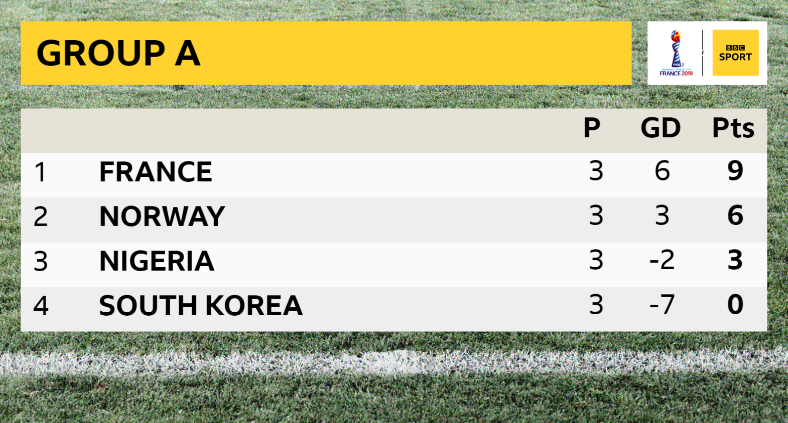 Watch South Korea v Norway live in the Fifa Women's World