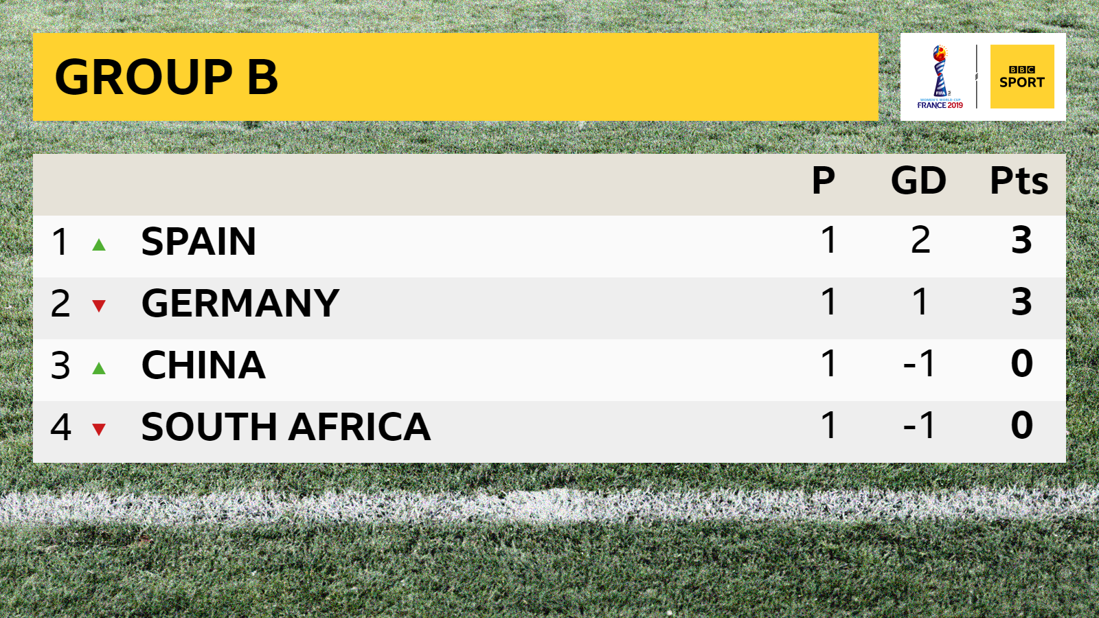 Watch Spain v South Africa live in the Fifa Women's World