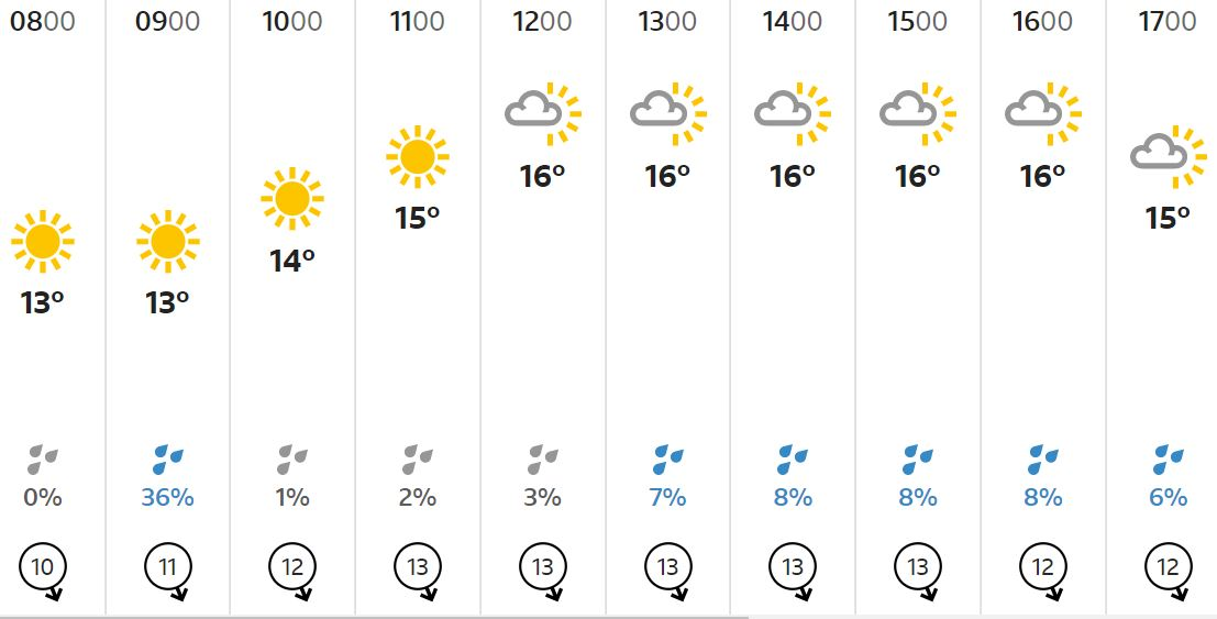 South West weather: Mainly dry and sunny